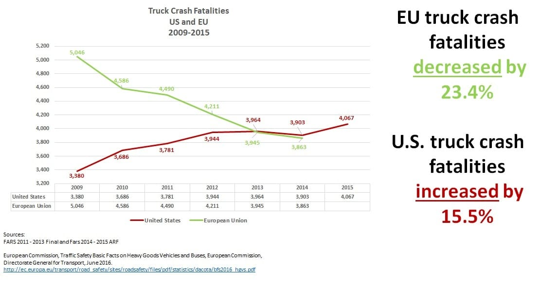EU v US Truck Crash Fatalities 2009-2015